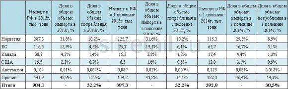 Ответные санкции и последствия для рыбной отрасли России